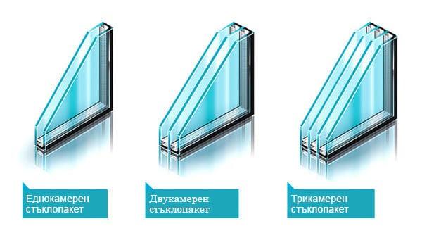 стъклопакет